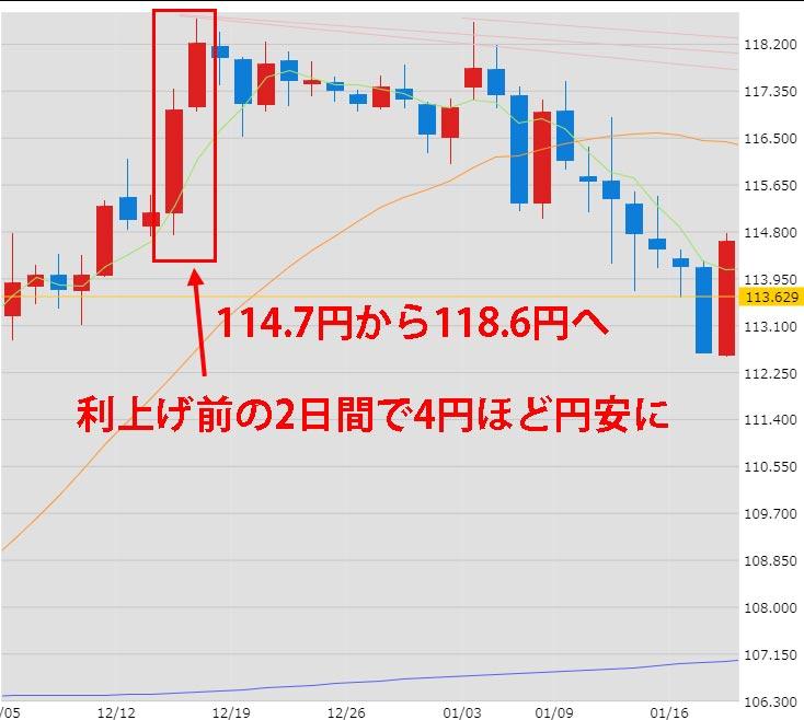 2016年12月の利上げ前のドル円為替チャート