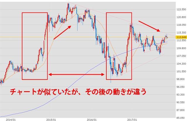ドル円為替チャート2014年から2017年の週足