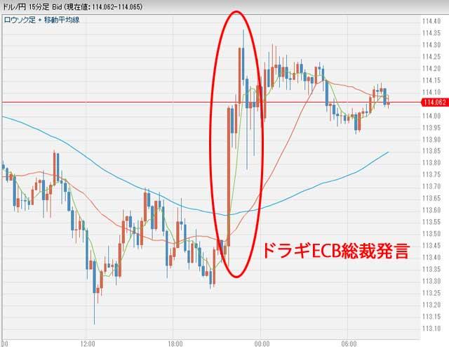 12月9日9時ごろドル円為替チャート
