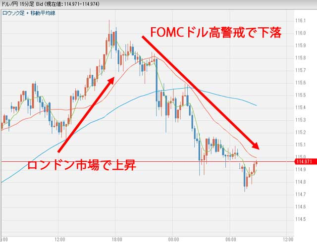 12月13日9時ごろドル円為替チャート