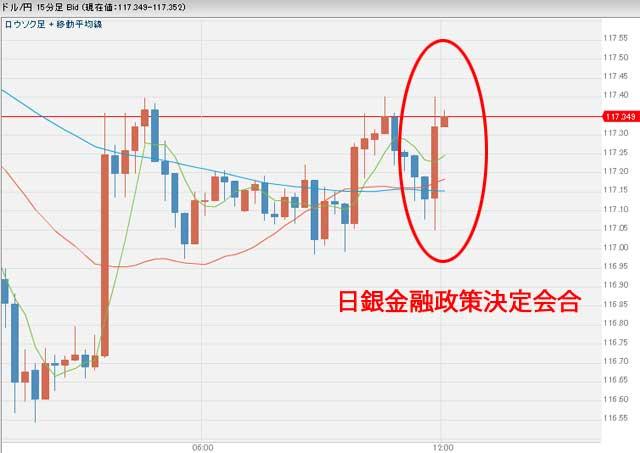 12月20日日銀金融政策決定会合後のドル円為替チャート