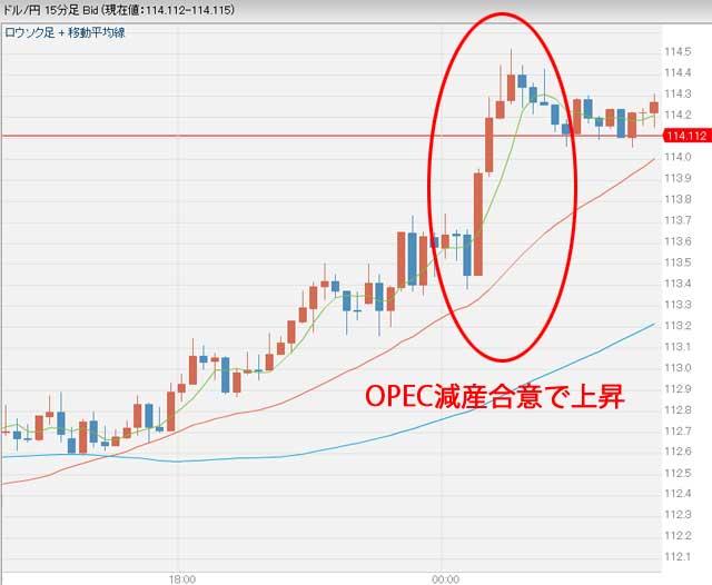 OPEC減産合意後のドル円為替チャート