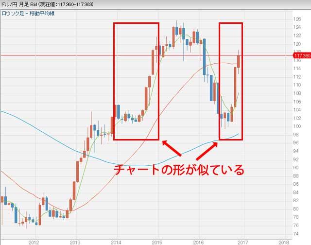 ドル円為替月足チャート2011年から2016年