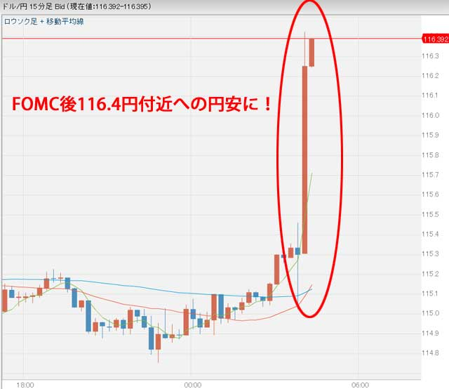 FOMC後のドル円為替チャート円安
