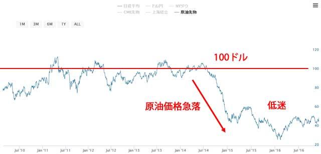 2010年からのWTI原油先物価格チャート