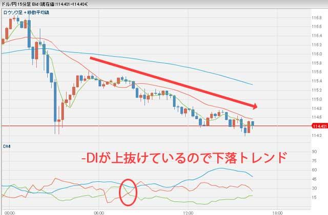 1月12日ドル円為替チャート午後4時半