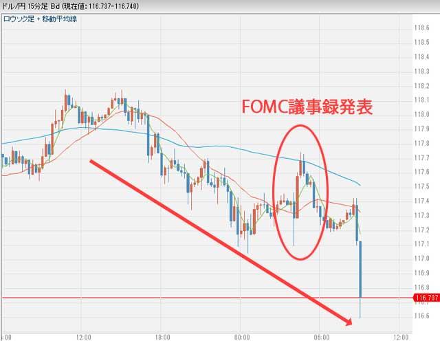 1月5日のドル円為替チャート