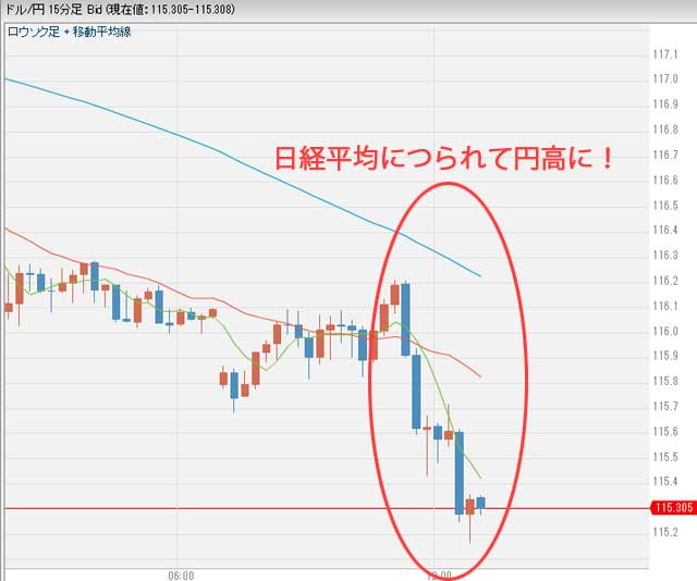1月10日1時10分ごろのドル円為替チャート