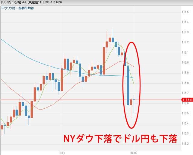 1月11日0時ごろのドル円為替チャート