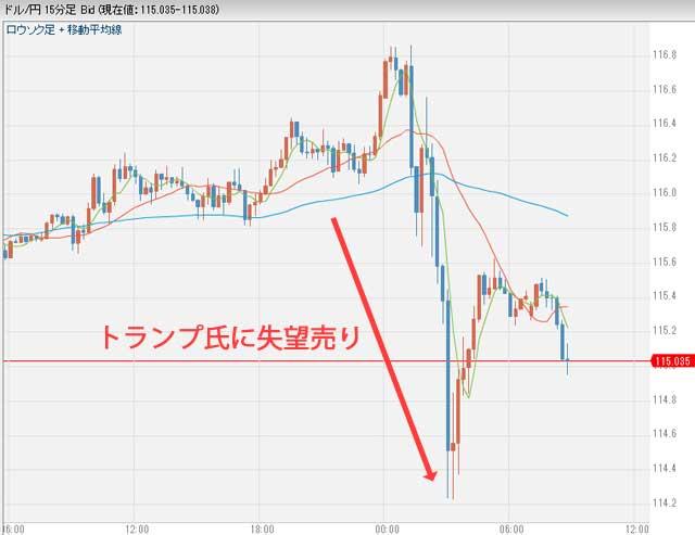 1月12日朝のドル円チャート