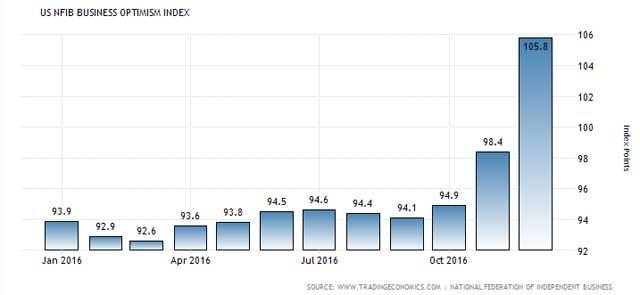 米酋長企業楽観指数