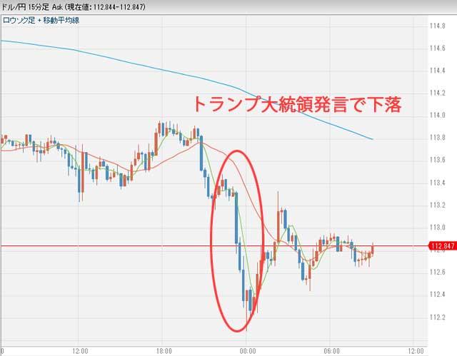 2月1日ドル円為替チャート