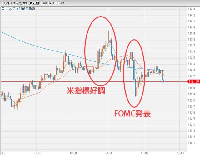 2月2日ドル円為替チャート