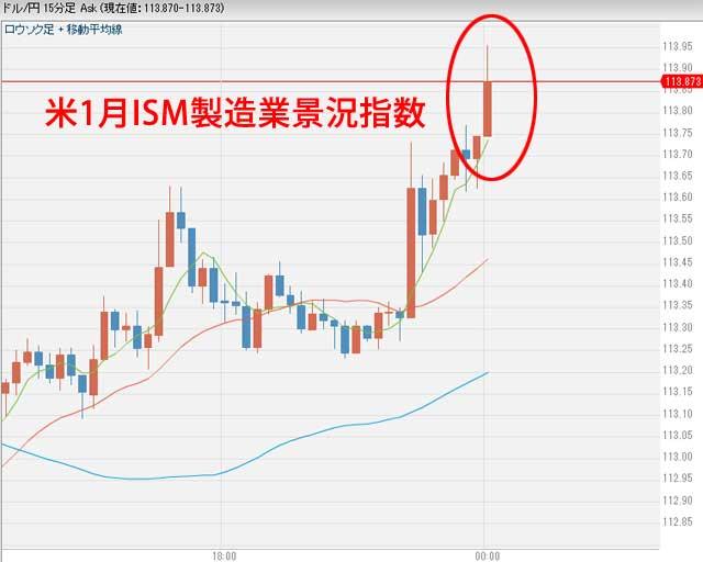 米1月ISM製造業景況指数発表後のドル円為替チャート