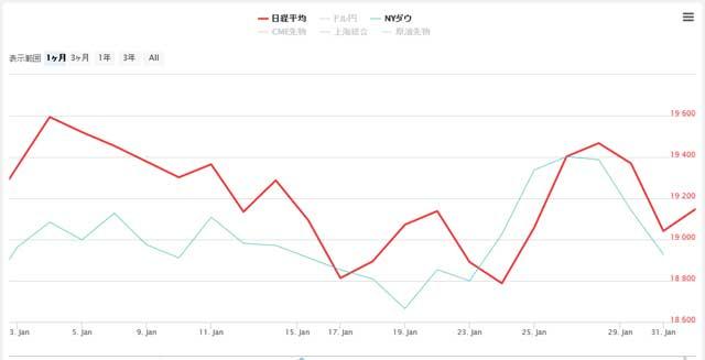 2017年1月の日経平均とNYダウのチャート
