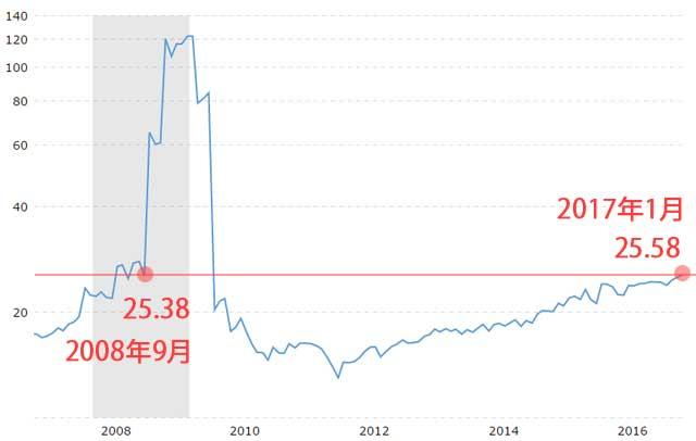 S&P500のPERチャート