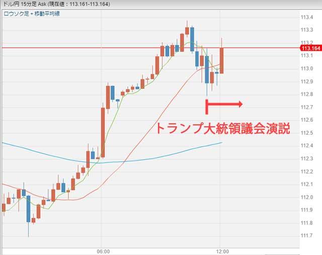 トランプ大統領議会演説後ドル円チャート