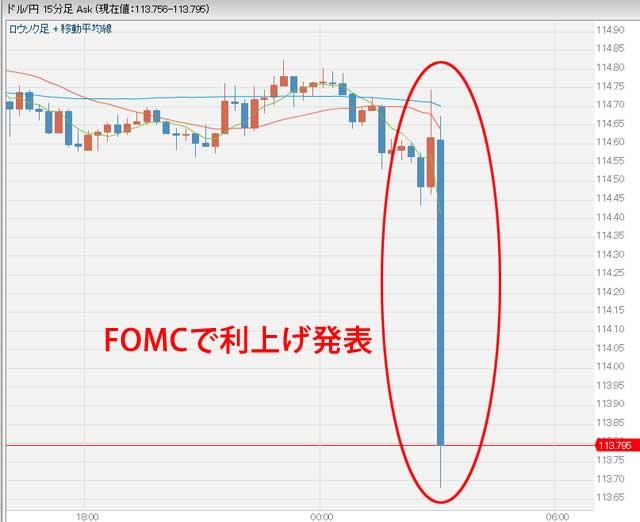 FOMC(米連邦公開市場委員会)で利上げ発表後の急激な円高のドル円チャート