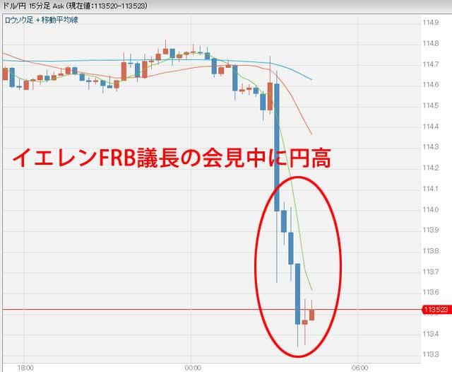 イエレンFRB議長会見後のドル円為替チャート