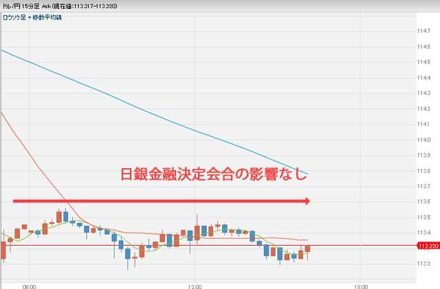 3月16日ドル円為替チャート