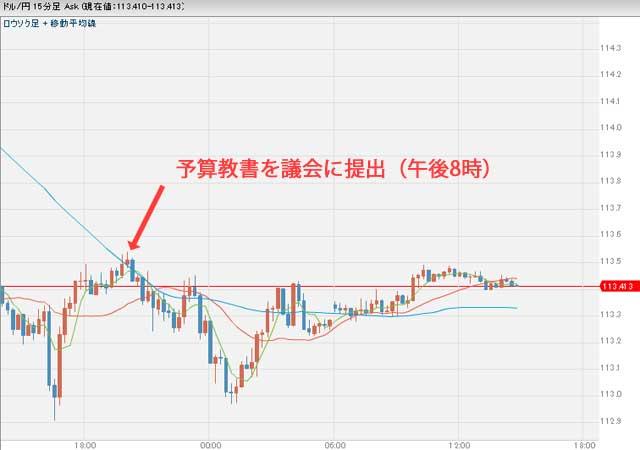 3月17日予算教書の後のドル円チャート