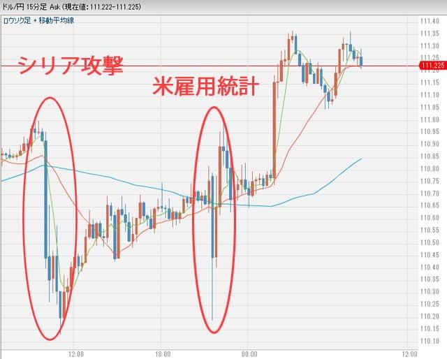 4月10日ドル円為替チャート