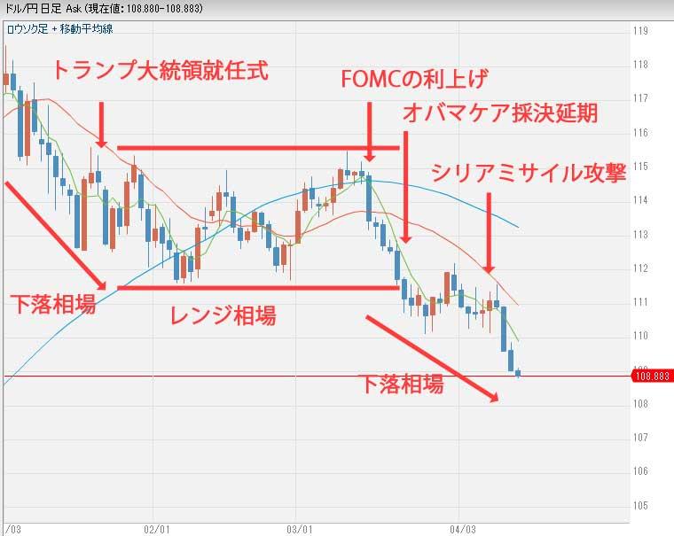 2017年ドル円為替チャート
