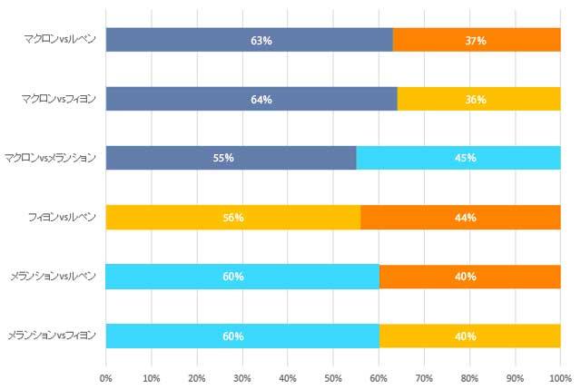 フランス大統領選挙の決選投票の支持率