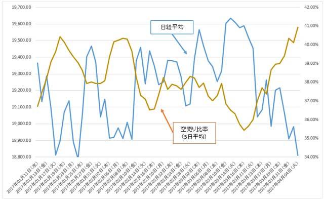日経平均と空売り比率のグラフ