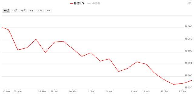 直近1ヶ月の日経平均チャート