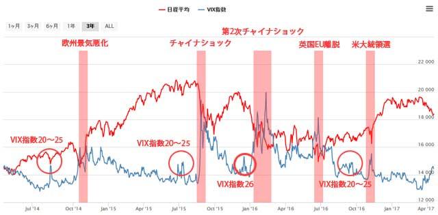 過去3年間の日経平均とVIX指数