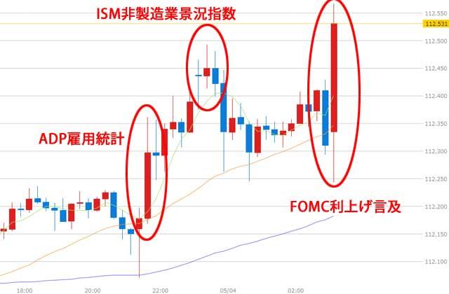 FOMC(米連邦公開市場委員会)後のドル円為替チャート