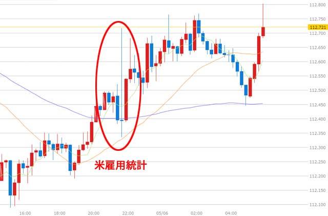 先週のドル円為替チャート