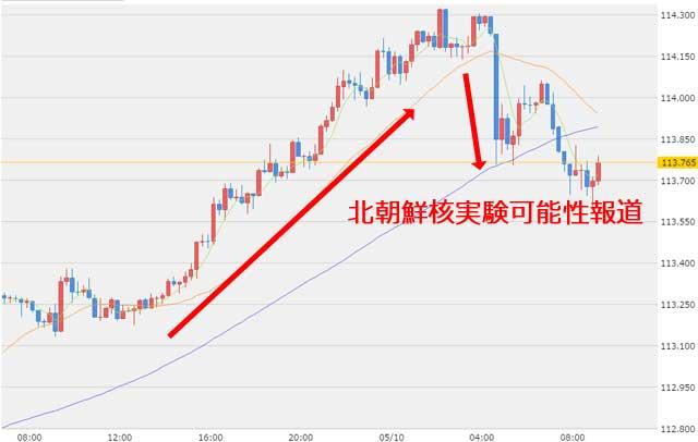 5月10日ドル円為替チャート
