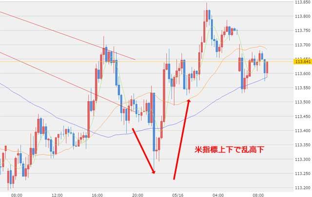 5月16日ドル円為替チャート