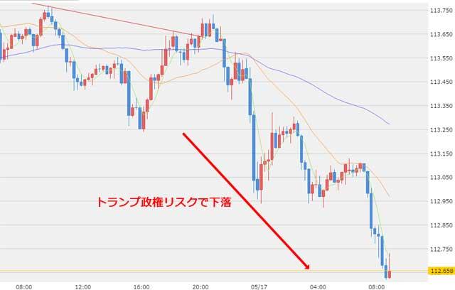 5月17日ドル円為替チャート