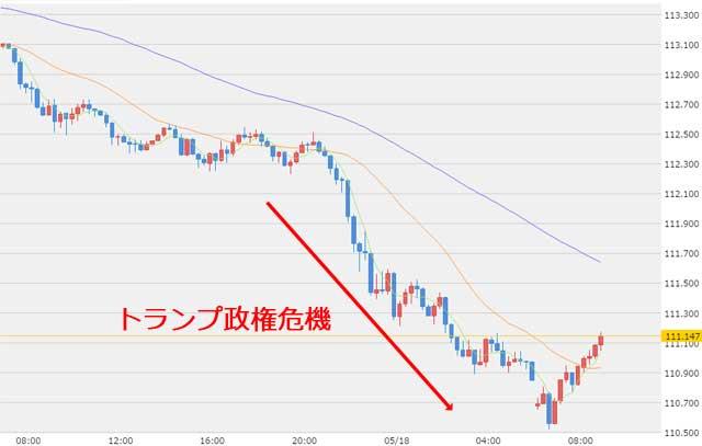 5月18日ドル円為替チャート