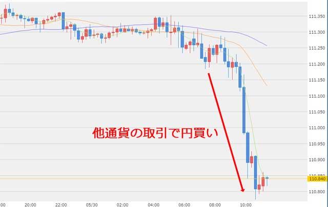 5月30日11時のドル円為替チャート