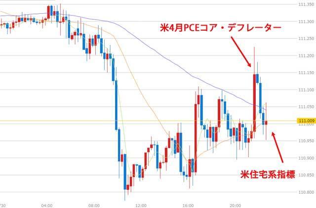 米指標発表後のドル円為替チャート