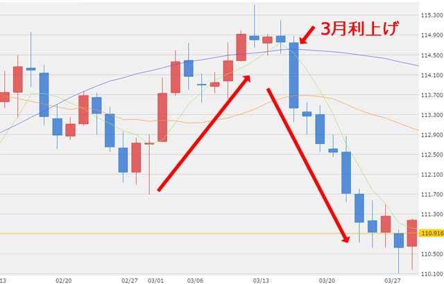 3月利上げ時のドル円為替チャート