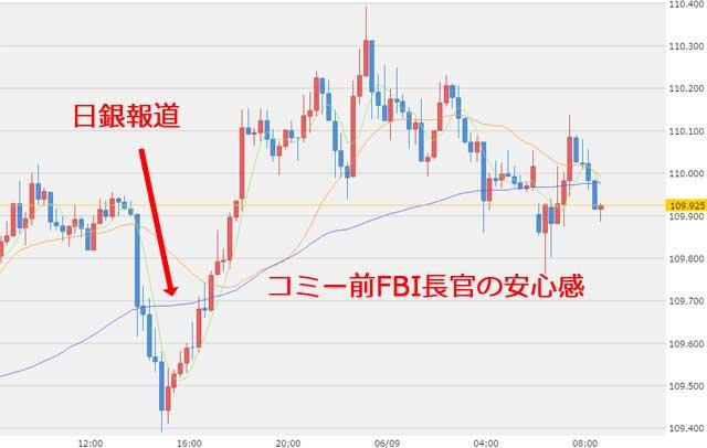 6月9日のドル円為替チャート