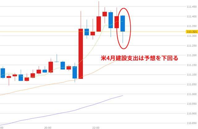 ドル円為替チャートISM製造業指数後