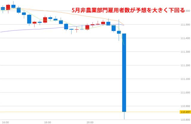 米雇用統計後のドル円チャート
