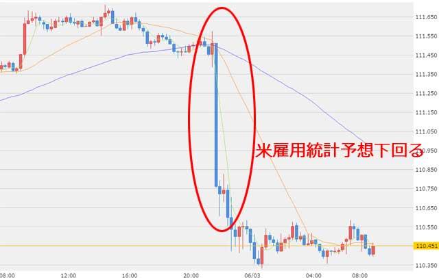 6月5日ドル円為替チャート