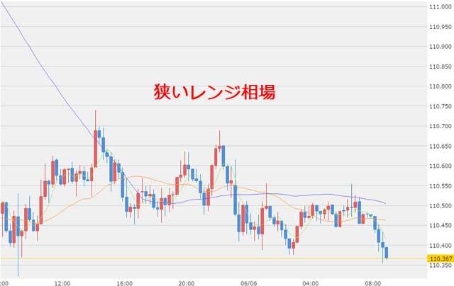 6月6日のドル円為替チャート