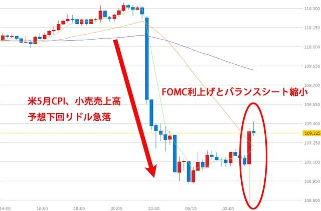 6月FOMC利上げ後のドル円為替チャート