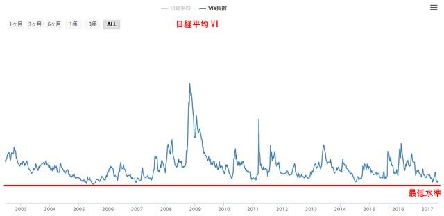 日経平均VIチャート