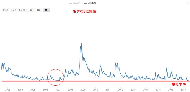 NYダウVIX指数チャート