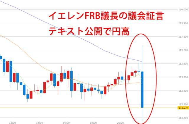イエレンFRB議長議会証言のテキスト公開で円高7月12日