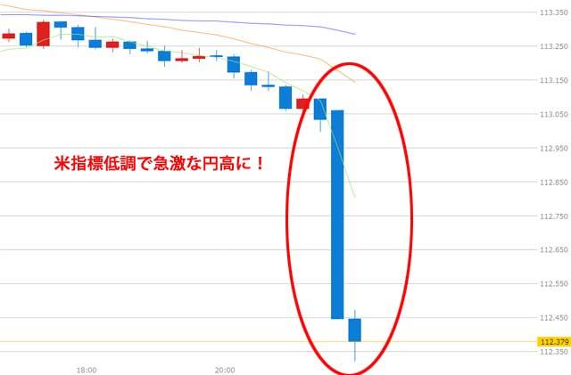 7月14日米指標低調で円高に